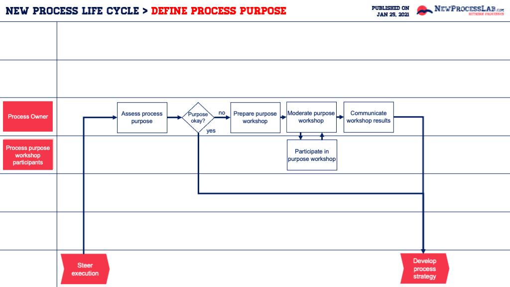 Define process purpose