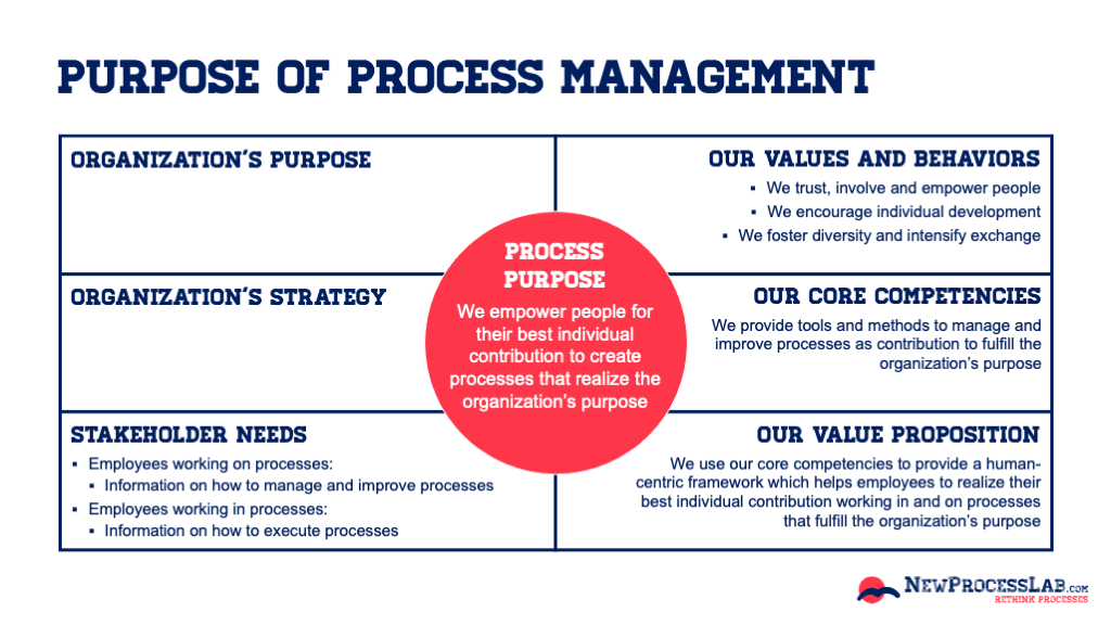 Purpose of Process Management based on the Process Purpose Canvas